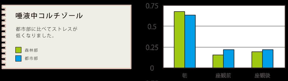graph_cortisol