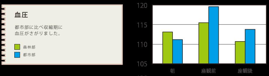 graph_ketsuatsu